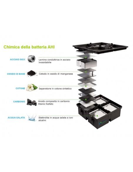 Batterie agli ioni ibridi acquosi (AHI)